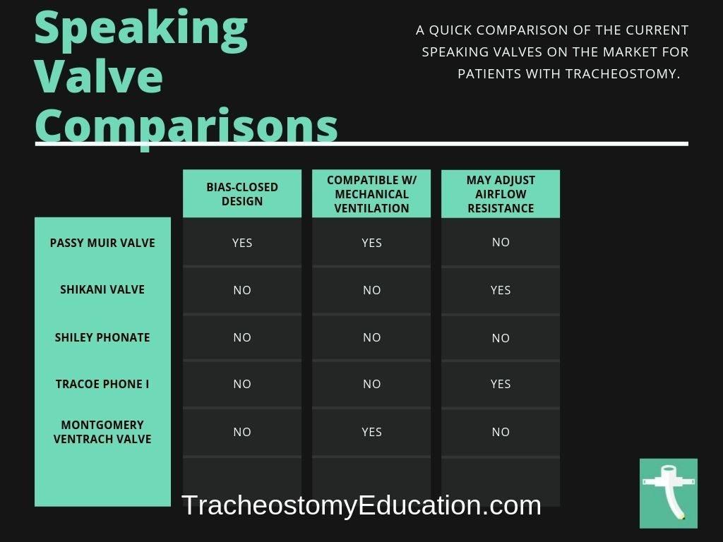 speaking valve comparisons chart