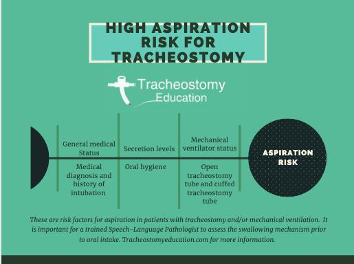 high aspiration risk for tracheostomy